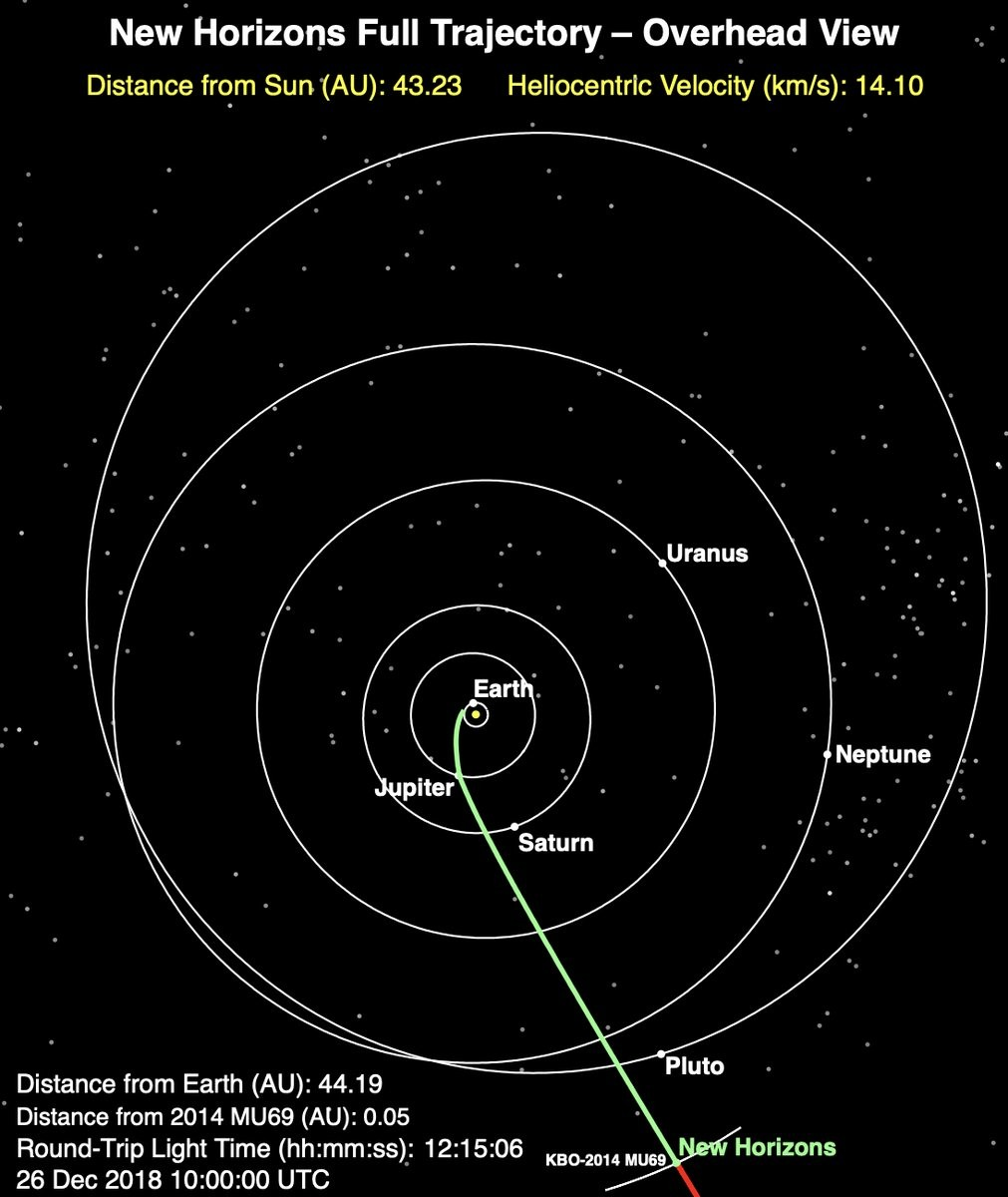 New Horizons Will Make The Most Distant Flyby In The History