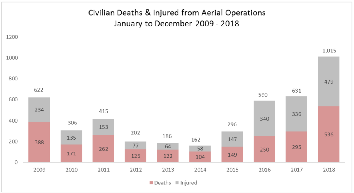 Highest Number of Civilians Killed in Afghanistan in 2018