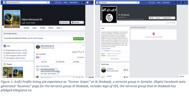 A New Study Claims Facebook Is Unknowingly Generating Terror Content