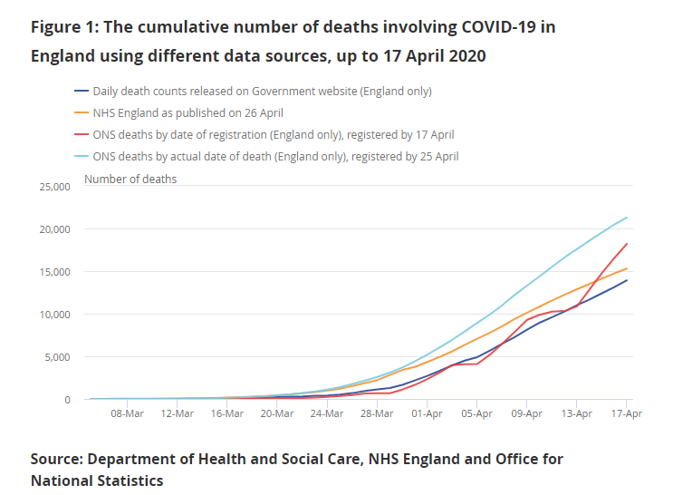 Daily death reporting now includes all positive COVID-19 deaths