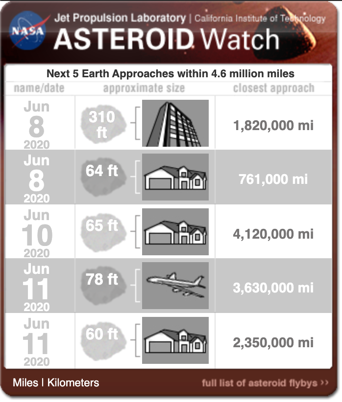 A stadium-sized asteroid to fly by Earth safely