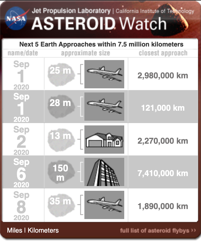 Asteroid the size of a building will shoot past Earth this week
