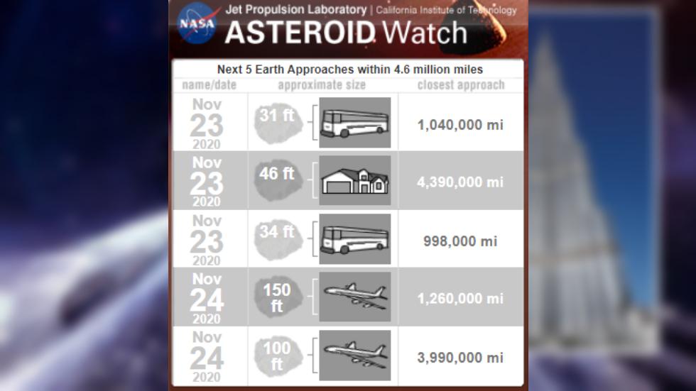 Asteroid the size of Dubai's Burj Khalifa heading towards Earth at 90,000kph