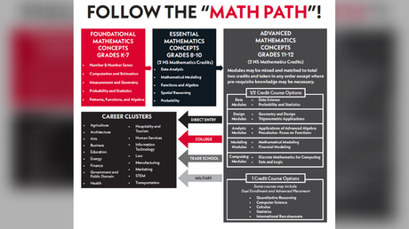 """A diagram shows Virginia's new """"pathway"""" for math curriculum designed to create more racial equality."""