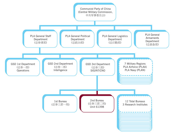 Unit 61398's position within the People's Liberation Army. Image taken from Mandiant's report.