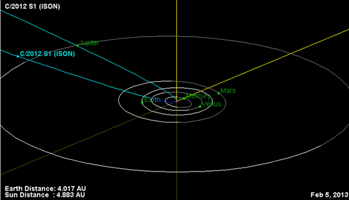 This is the orbital trajectory of comet C/2012 S1 (ISON). Image credit: NASA/JPL-Caltech