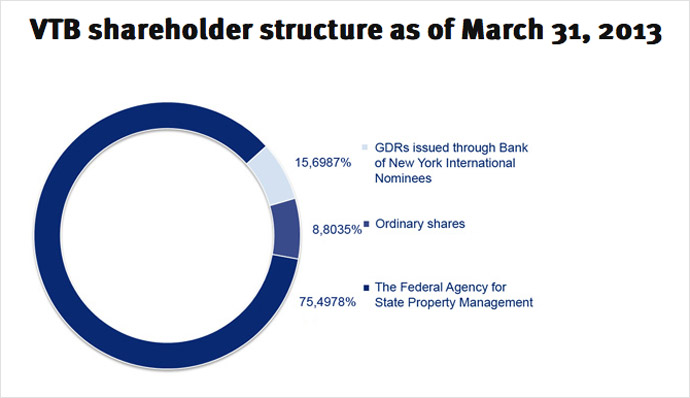 The VTB shareholder structure as of March 31, 2013. Image from VTB website
