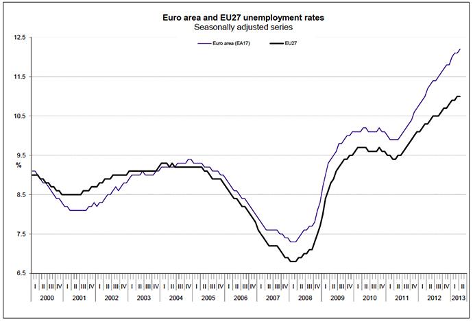 Image from Eurostat