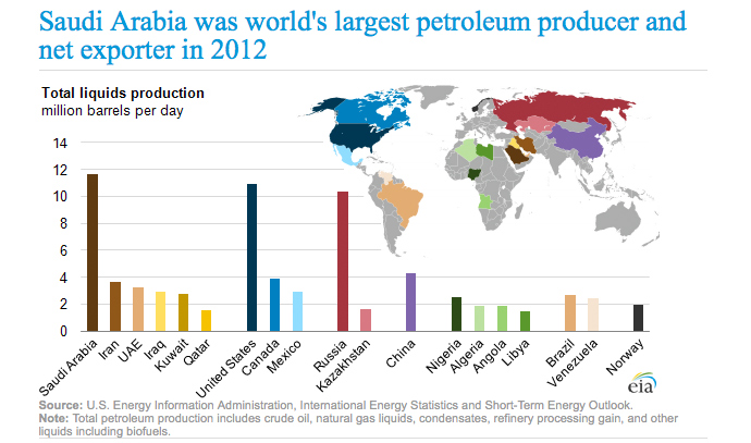 Russia is the third largest petroleum exporter, according to EIA data. Image from http://www.eia.gov