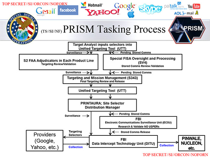 NSA slide published by the Washington Post