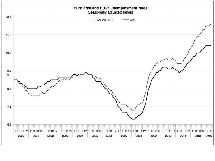 Image from epp.eurostat.ec.europa.eu