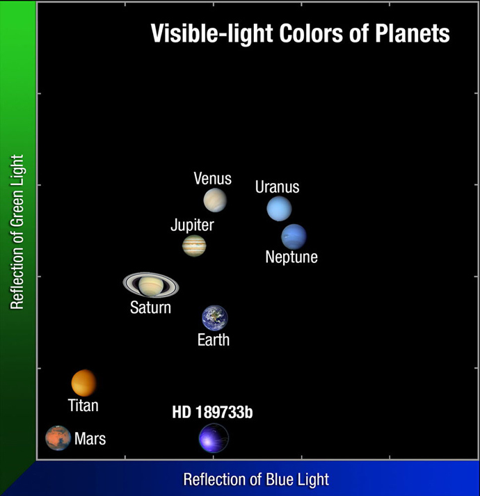 The color of HD 189733b compared to our solar system. Credit: NASA, ESA, and A. Feild (STScI/AURA)