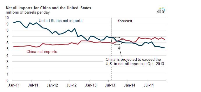 Net oil imports -source EIA.