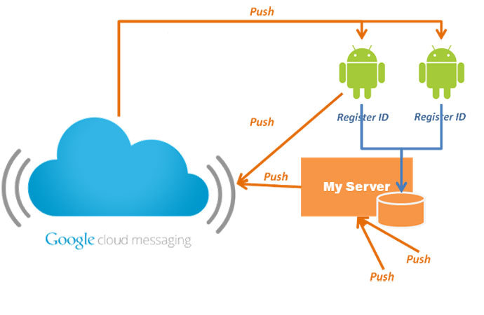 This picture posted on Cuelogic Blog by Sagar Tambe shows how data providers can use Google Cloud Messaging (GCM) to send notifications to Android devices where their applications are installed, as well as silently synchronize data.