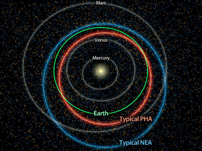 This diagram illustrates the differences between orbits of a typical near-Earth asteroid (blue) and a potentially hazardous asteroid, or PHA (orange). PHAs have the closest orbits to Earth's orbit, coming within 5 million miles (about 8 million kilometers), and they are large enough to survive passage through Earth's atmosphere and cause significant damage.(Photo by NASA)