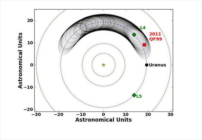 This image shows the motion of the Trojan asteroid 2011 QF99 at Uranus over the next 59,000 years. Shown here is the trajectory of 2011 QF99, according to the best fit to the observations. The current position is marked by a red square, and the black line shows the trajectory 59,000 years into the future. L4 and L5 are the triangular Lagrange points. (UBC Astronomy)