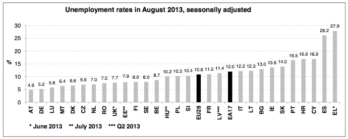 Unemployment rates in August 2013, seasonally adjusted (image from http://epp.eurostat.ec.europa.eu)