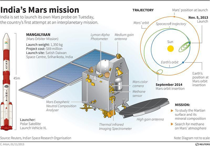 Illustrated factbox on India's Mars Orbiter Mission (Reuters)