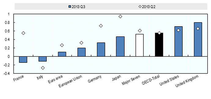 GDP Growth - Third Quarter 2013, Quarterly National Accounts, OECD. Graph from oecd.org