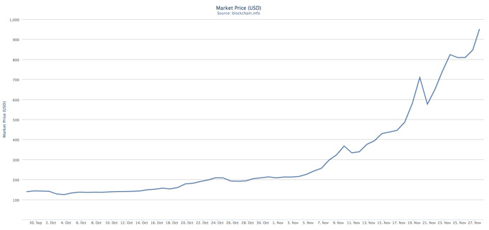 Screenshot from blockchain.info: Bitcoin value has increased by more than four times over the course of just a month (October-November 2013).