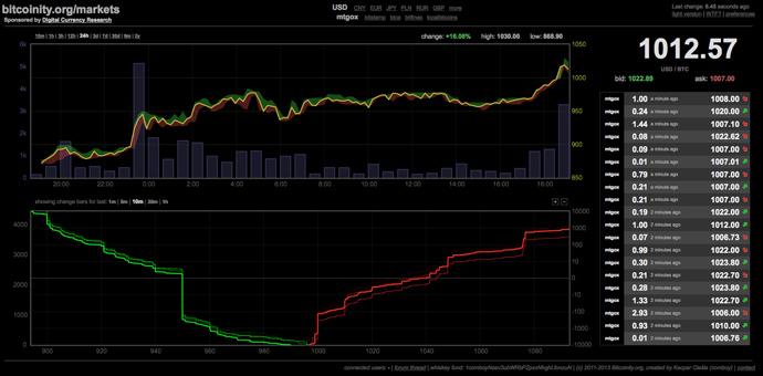 Screenshot from bitcoinity.org