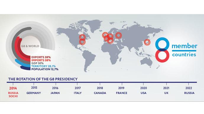 Выход россии из g8