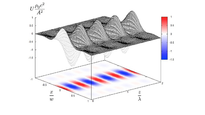 Potential energy distribution of ultrasonic standing wave (Image from arxiv.org)