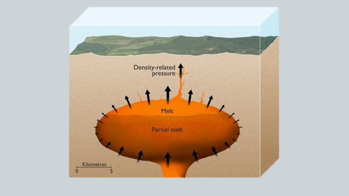 Artist's impression of the magma chamber of a supervolcano with partially molten magma at the top. (ESRF/Nigel Hawtin)
