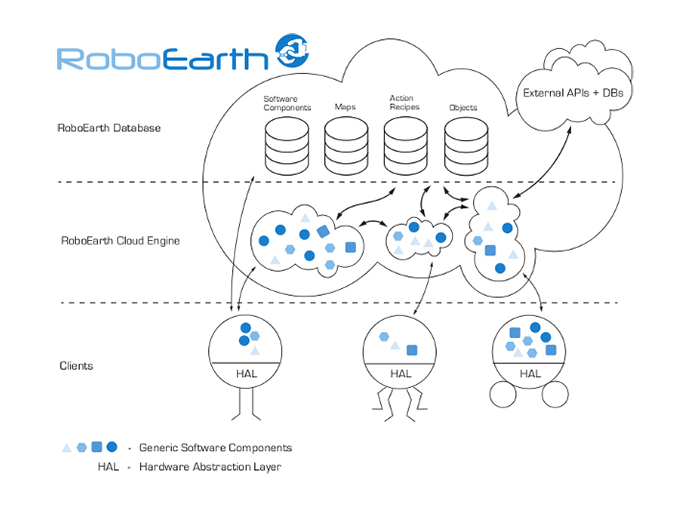 The RoboEarth architecture: RoboEarth's WWW-style database offers high-bandwidth connections to robots' cloud computing environments in the RoboEarth Cloud Engine. (Image from roboearth.org)