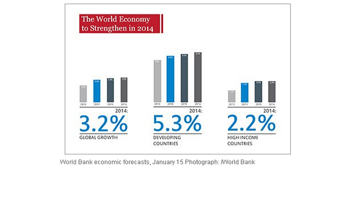 From the World Bank report 'Global Economic Prospects'