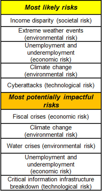 The World Economic Forum's Global Risks 2014 report