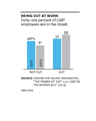 "Graph from the Center for Talent Innovation's 2013 ""The Power of 'Out': 2:0 LGBT in the Workplace"""