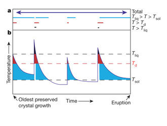 Summary of durations of crystal residence in different temperature intervals (image from www.nature.com)