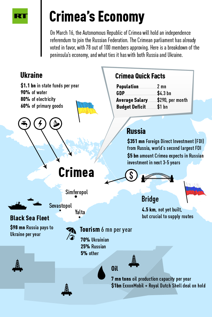 Source: State Statistic Service of Ukraine , Ministry of Foreign Affairs of Ukraine, 2012 Economy Review of Crimea