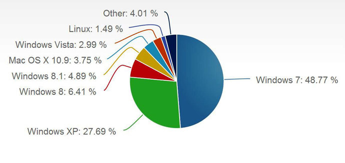 March 2014 Desktop Operating System Market Share. Image from netmarketshare.com