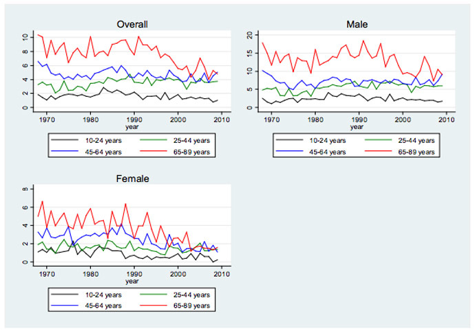 Suicide rates by age group and gender in Greece, 1968-2009 (Source: WHO 2012)