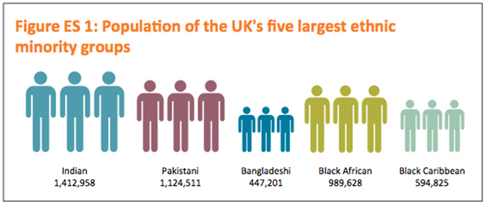 The Report Also Raises Questions About Future Of English National Ideny As It Reveals That Ethnic Minorities Are Three Times More Likely Than