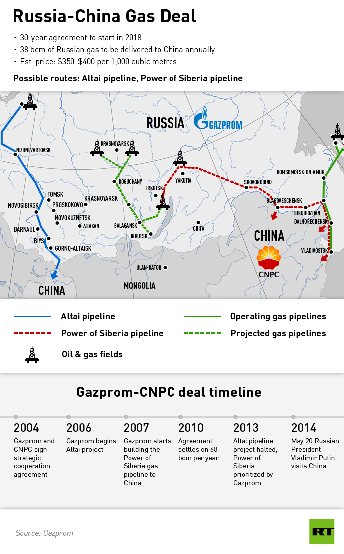 Gazprom to sign monumental gas deal with China gas5