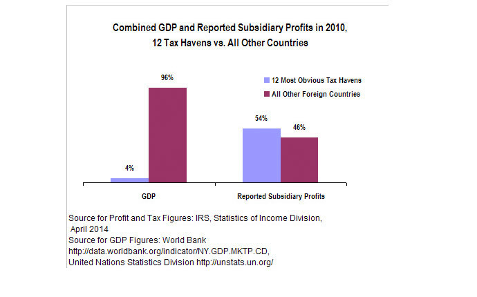 Source: Citizens for Tax Justice