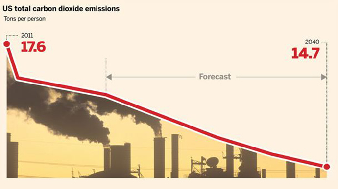 Source: FT, Energy Information Agency