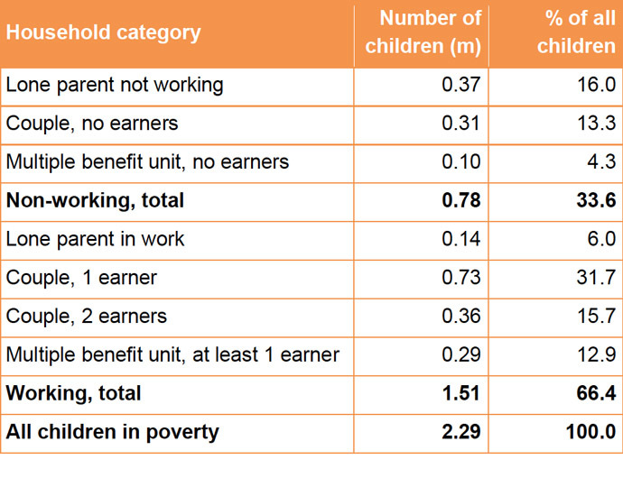 Child poverty composition by household type and work status, 2011- 12 (screenshot from Understanding the parental employment scenarios necessary to meet the 2020 Child Poverty Targets)