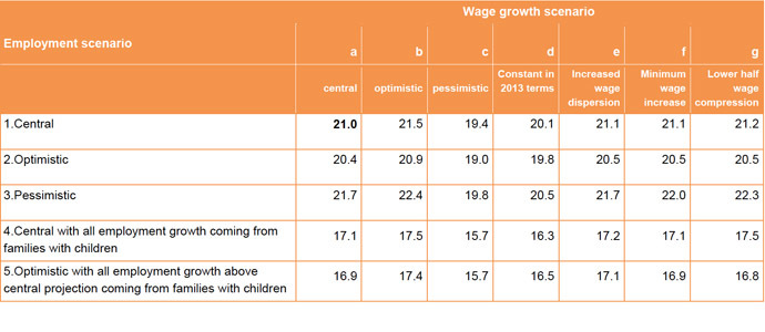 Child poverty in 2020 for various employment and wage scenarios (screenshot from Understanding the parental employment scenarios necessary to meet the 2020 Child Poverty Targets)