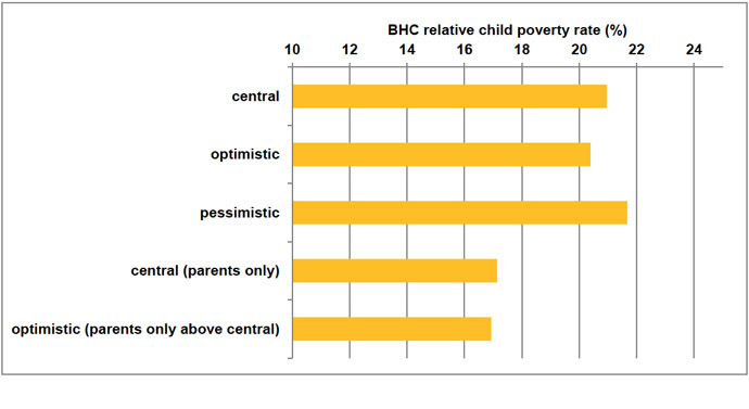 Child poverty in 2020 for each employment scenario (screenshot from Understanding the parental employment scenarios necessary to meet the 2020 Child Poverty Targets)