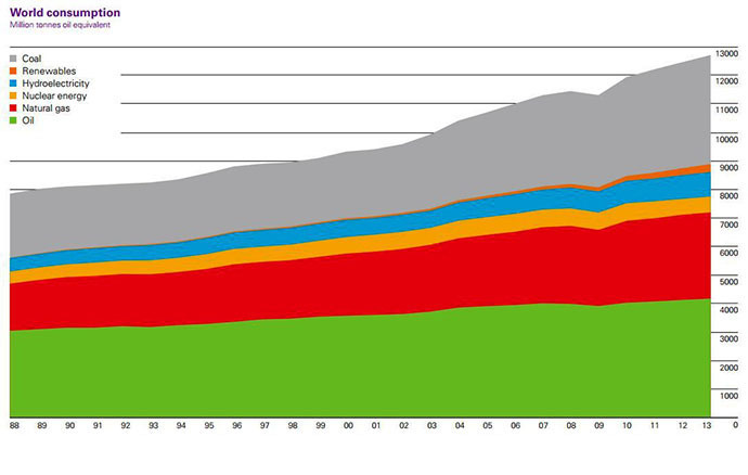 source: BP Statistical Review of World Energy June 2014 bp.com/statisticalreview