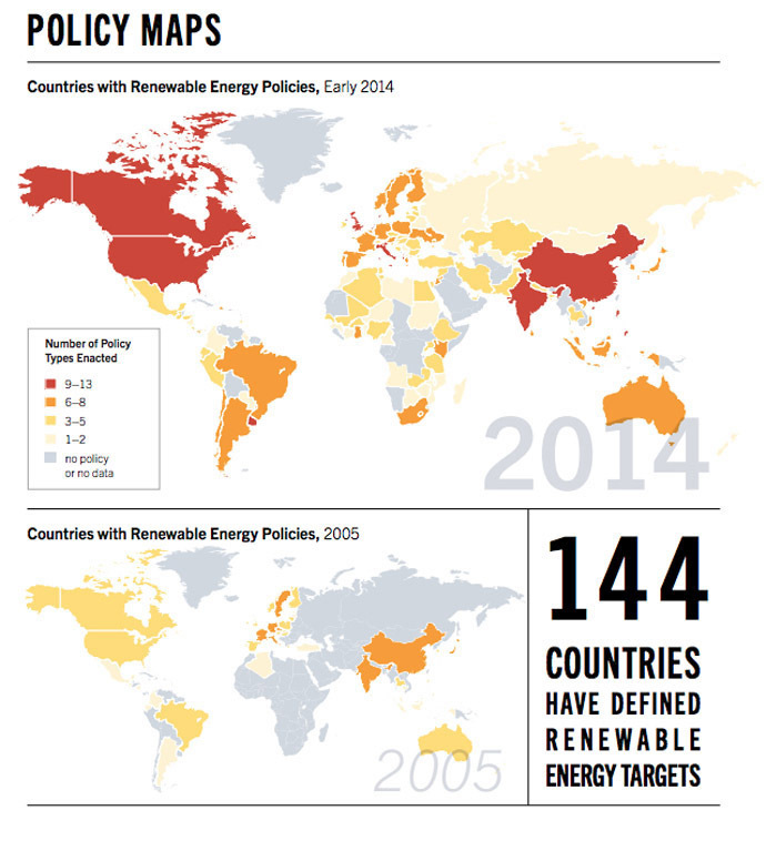 Source: Renewables 2014, Global Status Report
