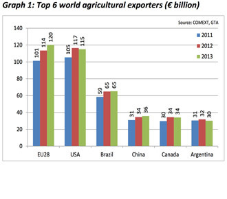 European Commission Agricultural trade in 2013 report (image from http://ec.europa.eu)