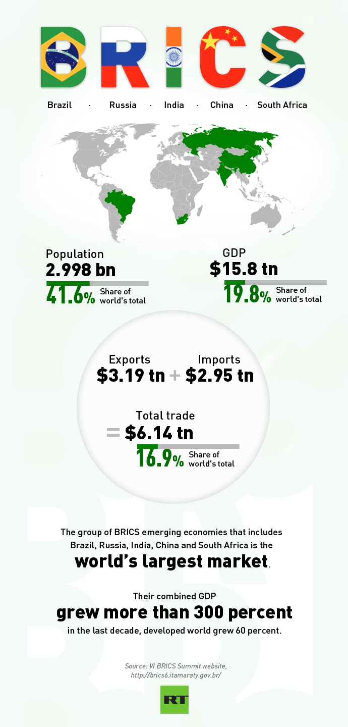 BRICS establish $100bn bank and currency pool to cut out