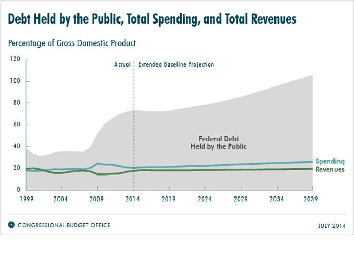 Source:www.cbo.gov