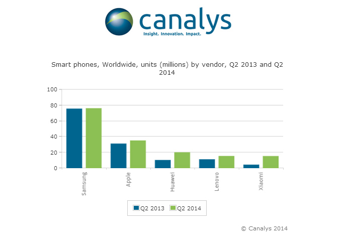Source: screenshot from www.canalys.com