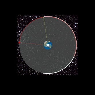 Geostationary orbits (top view). To an observer on the rotating Earth, both satellites appear stationary in the sky at their respective locations. (Image from wikipedia.org)